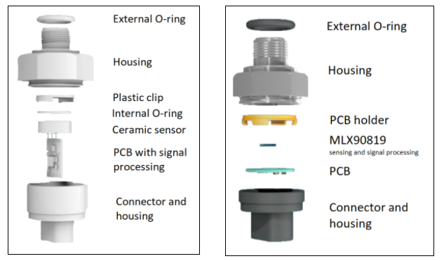 Generic MID Pressure sensor  approach / Melexis MEMS MID Pressure sensor approach