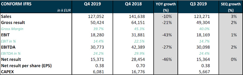 Q4 YoY growth 2018 versus 2019 - Melexis
