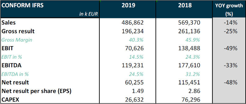 YoY growth 2018 versus 2019 - Melexis