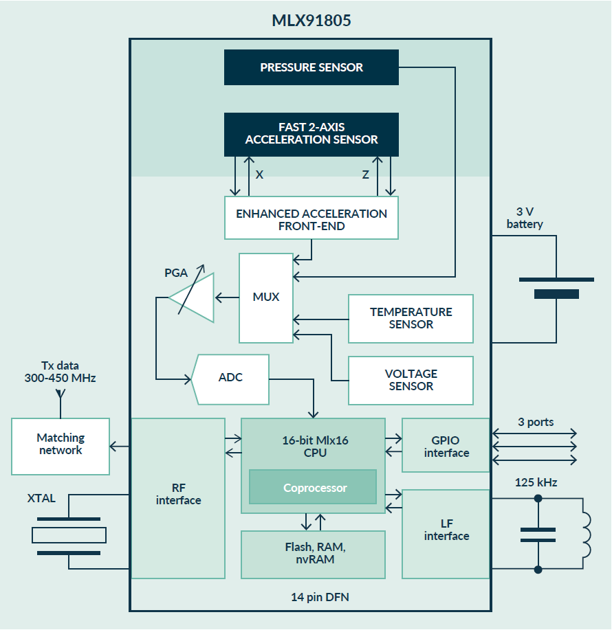 MLX91805 Block Diagram